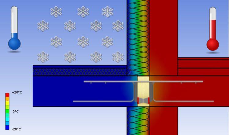 mostki termiczne