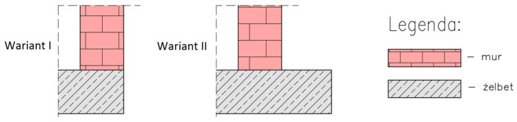 projektowanie płyty fundamentowej