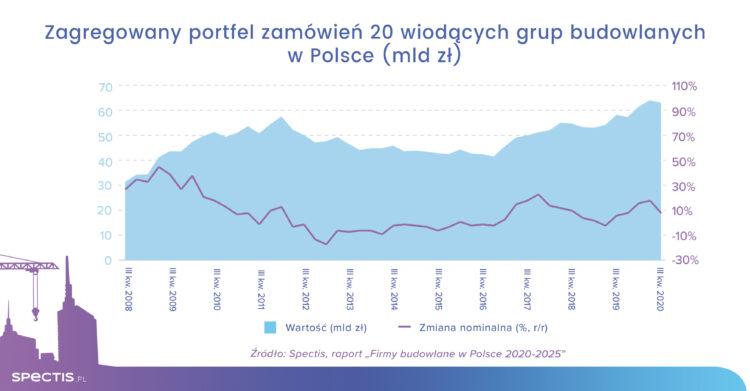rynek budowlany w Polsce