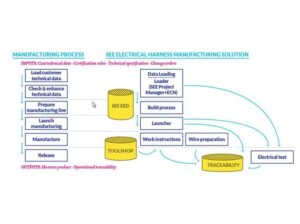 Program SEE Electrical Harness Manufacturing