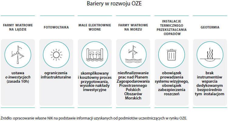 Bariery rozwoju odnawialnych źródeł energii